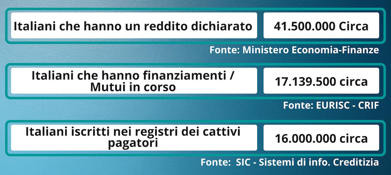 statistica mancati pagamenti per finanziamenti e lista cattivi pagatori italia - legge3.it